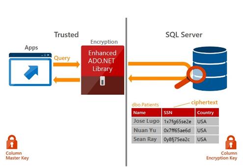 Blog_SQL2016_6