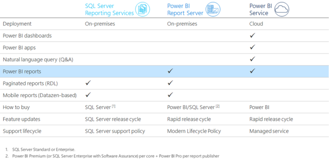 Power BI Report Server – Preview version – Share Your Point